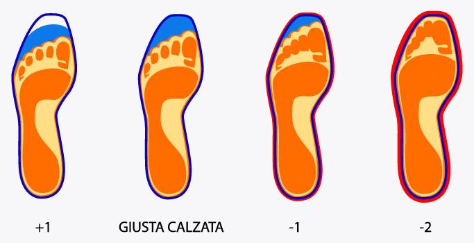 scegliere la giusta misura delle calzature